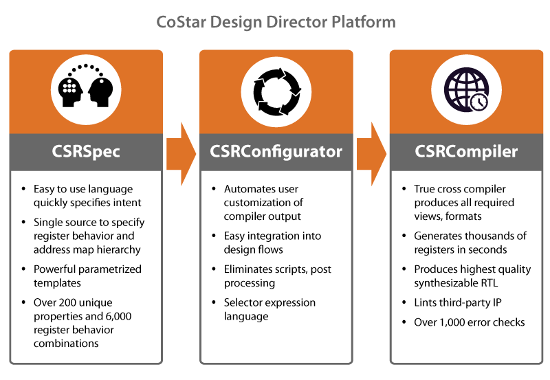 Semifore's CoStar Design Director Platform